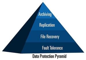 SE_Data_Protection_Pyramid_600x425.jpg